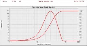 Misurazione effettuata con granulometro a diffrazione laser su campione con prodotto Selac HP/BS (d 0,50 = 20-28 μm).