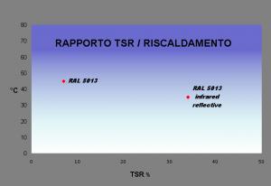 RAL 5013 blu cobalto. Nella versione standard il valore di TSR è del 7%, mentre nella versione I-Reflex aumenta fino al 34% con una riduzione di temperatura di circa il 20%.