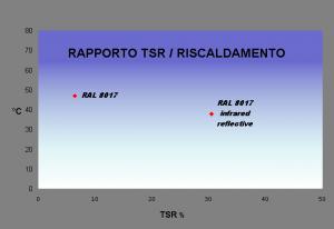 RAL 8017 marrone cioccolato. Nella versione standard il valore di TSR è del 6,5%, mentre nella versione I-Reflex aumenta fino al 30,5% con una riduzione di temperatura di circa il 20%.