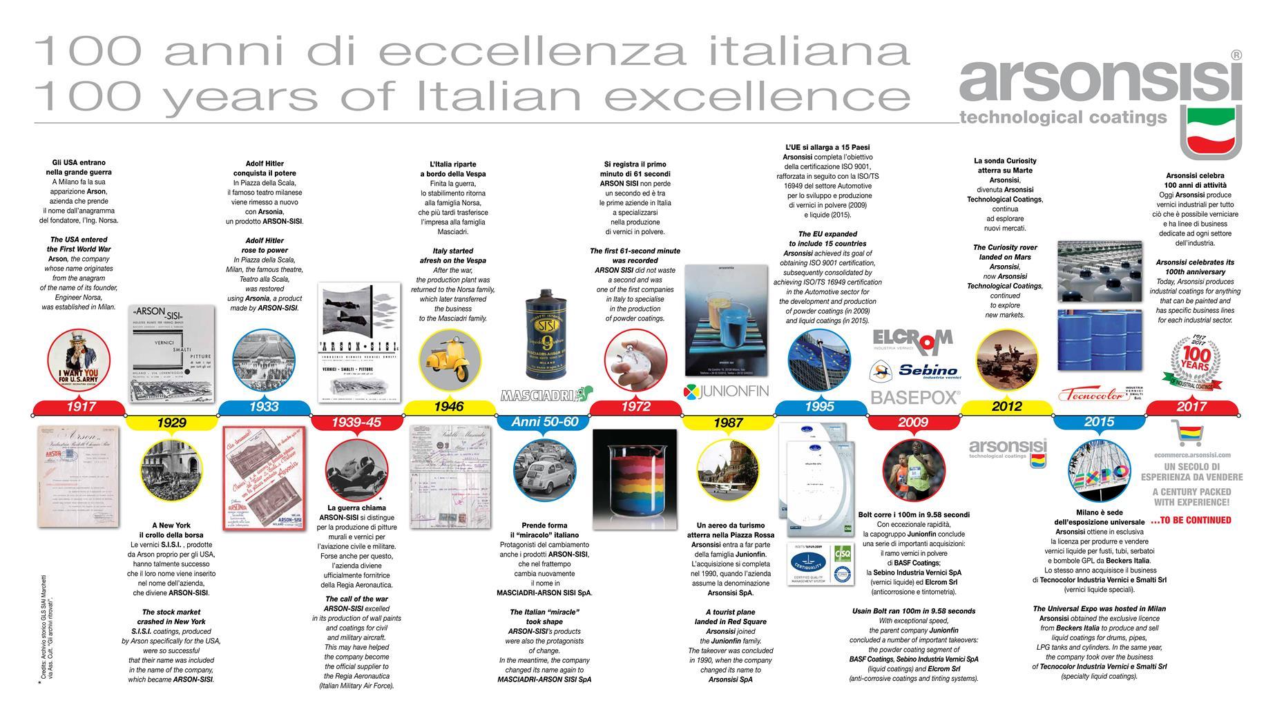 100 anni di eccellenza italiana
